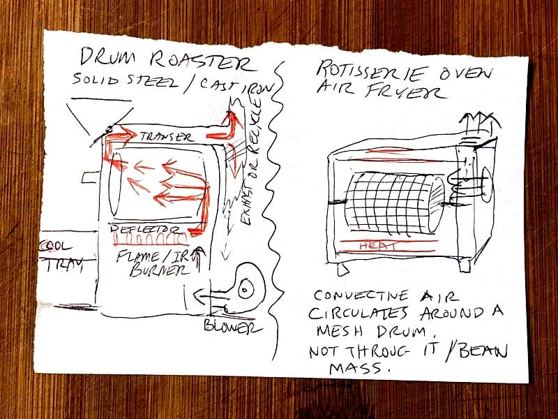 """Sketchy sketch: To illustrate this I attempted  to draw how a drum coffee roaster of the commercial Probat variety focuses air flow through a solid drum. But a rotisserie type roaster with an """"open mesh drum"""" has no """"focused"""" air flow.  It's a turning cylinder in an environment with general air blowing around in it. One is like a wind tunnel (the solid drum roaster). The other is like a windy place."""