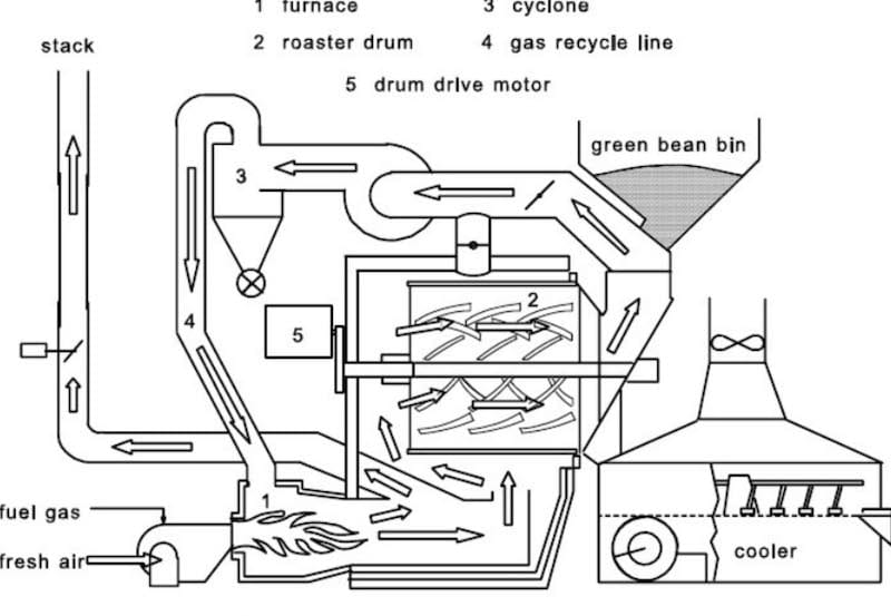 Coffee roaster illustration from the web labeled as Probat Air Flow. I don't think that is right - it appears to be a recirculating Jabez Burns Thermalo roaster type