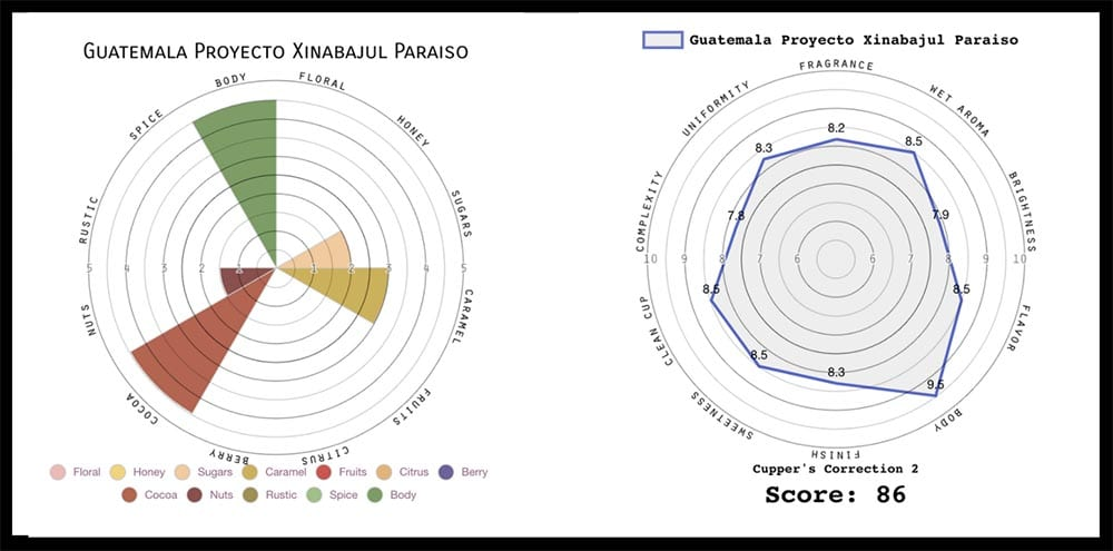 The spider and radar cupping graphs in Sweet Maria's green coffee reviews.
